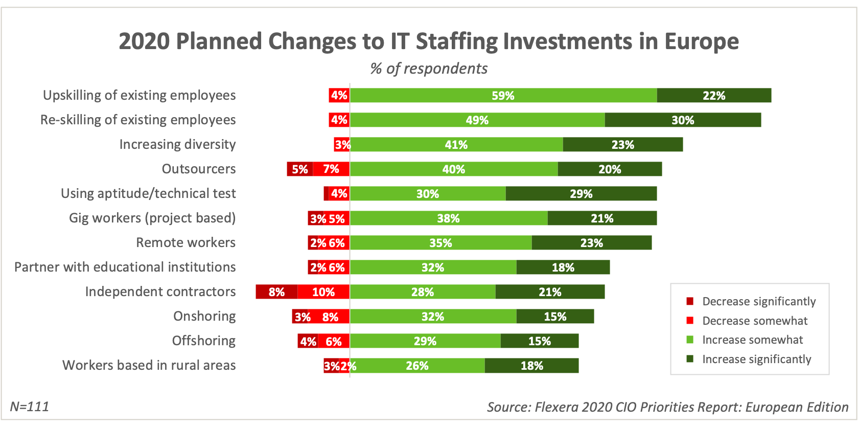 2020 Planned Changes to IT Staffing Investments in Europe
