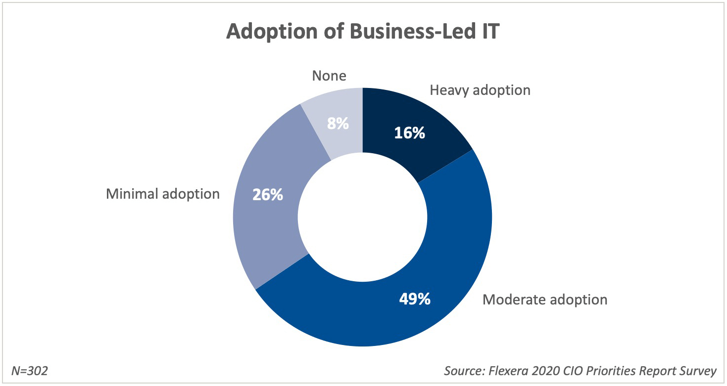 Adoption of Business Led IT