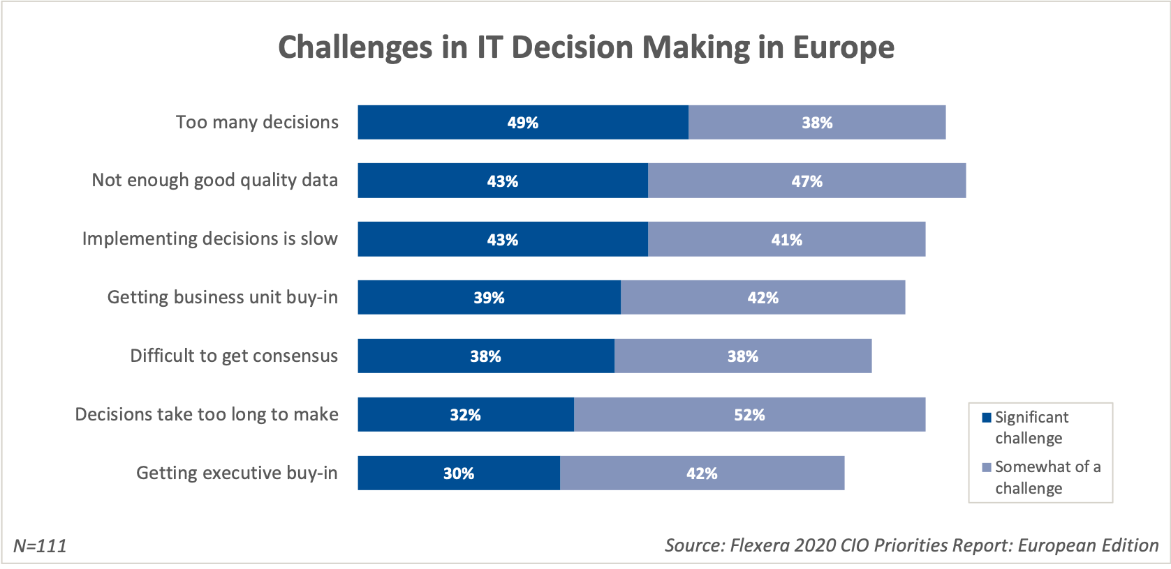 Challenges in IT Decision Making in Europe
