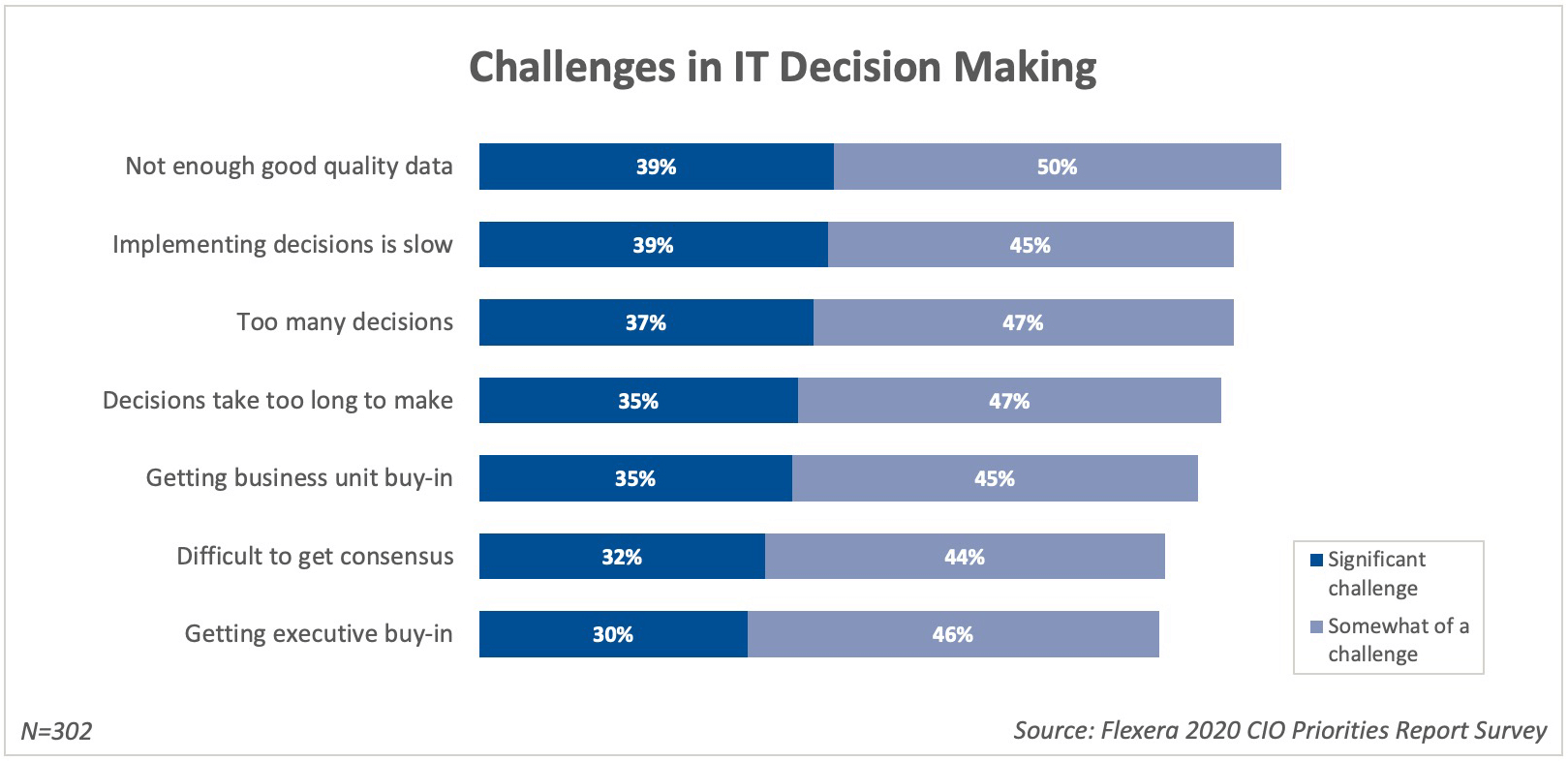 Challenges in IT Decision Making