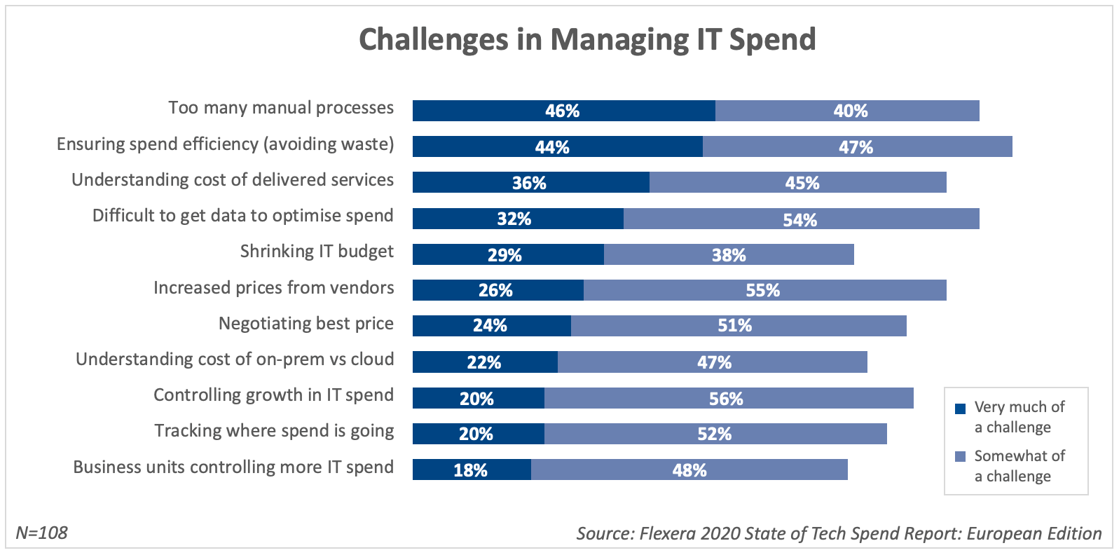 Top challenges in managing spend are manual processes, avoiding waste, understanding the cost of delivered services, and getting the data needed to optimise spend