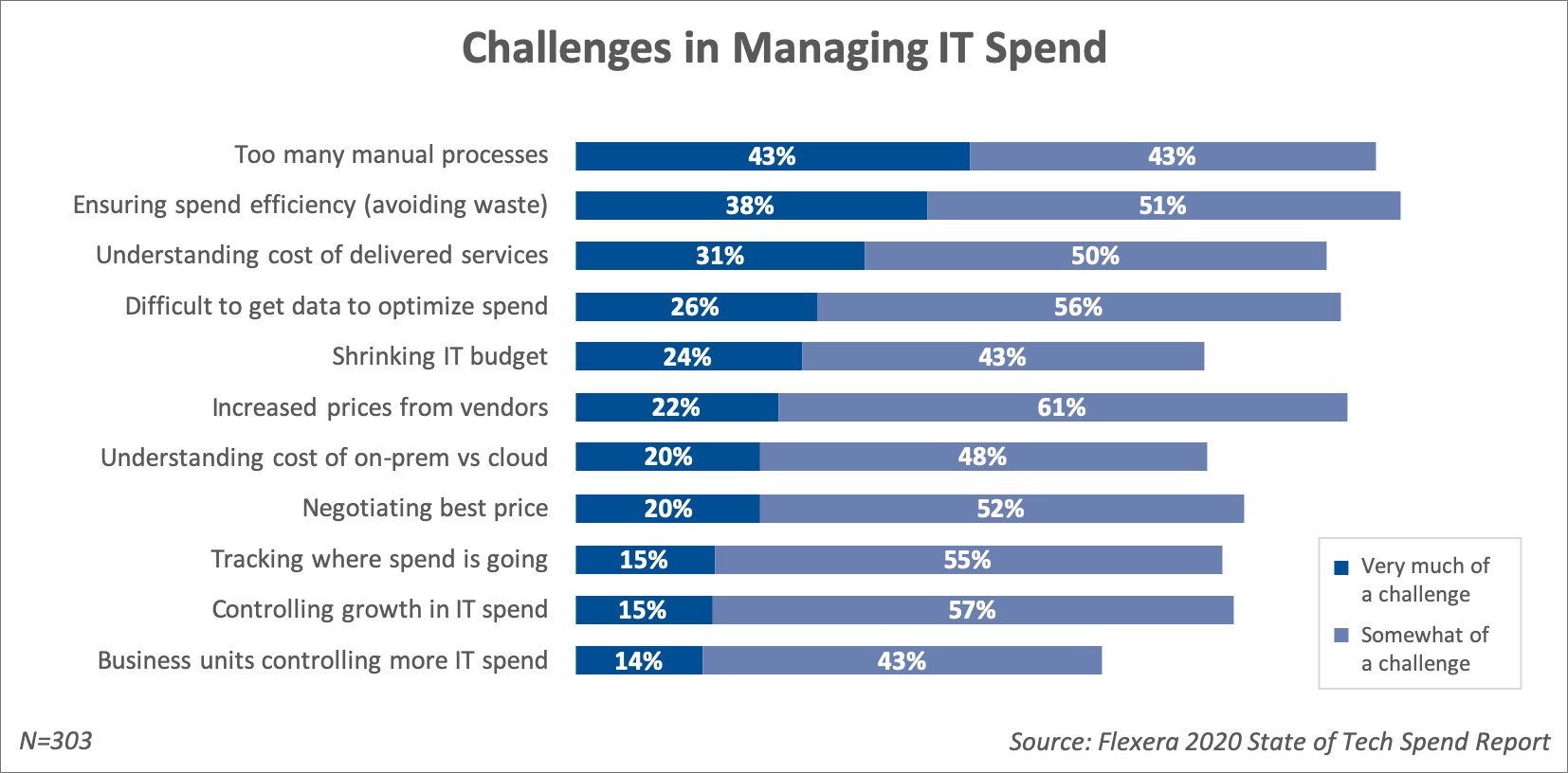 Top challenges in managing spend are manual processes, avoiding waste, understanding the cost of delivered services, and getting the data needed to optimize spend