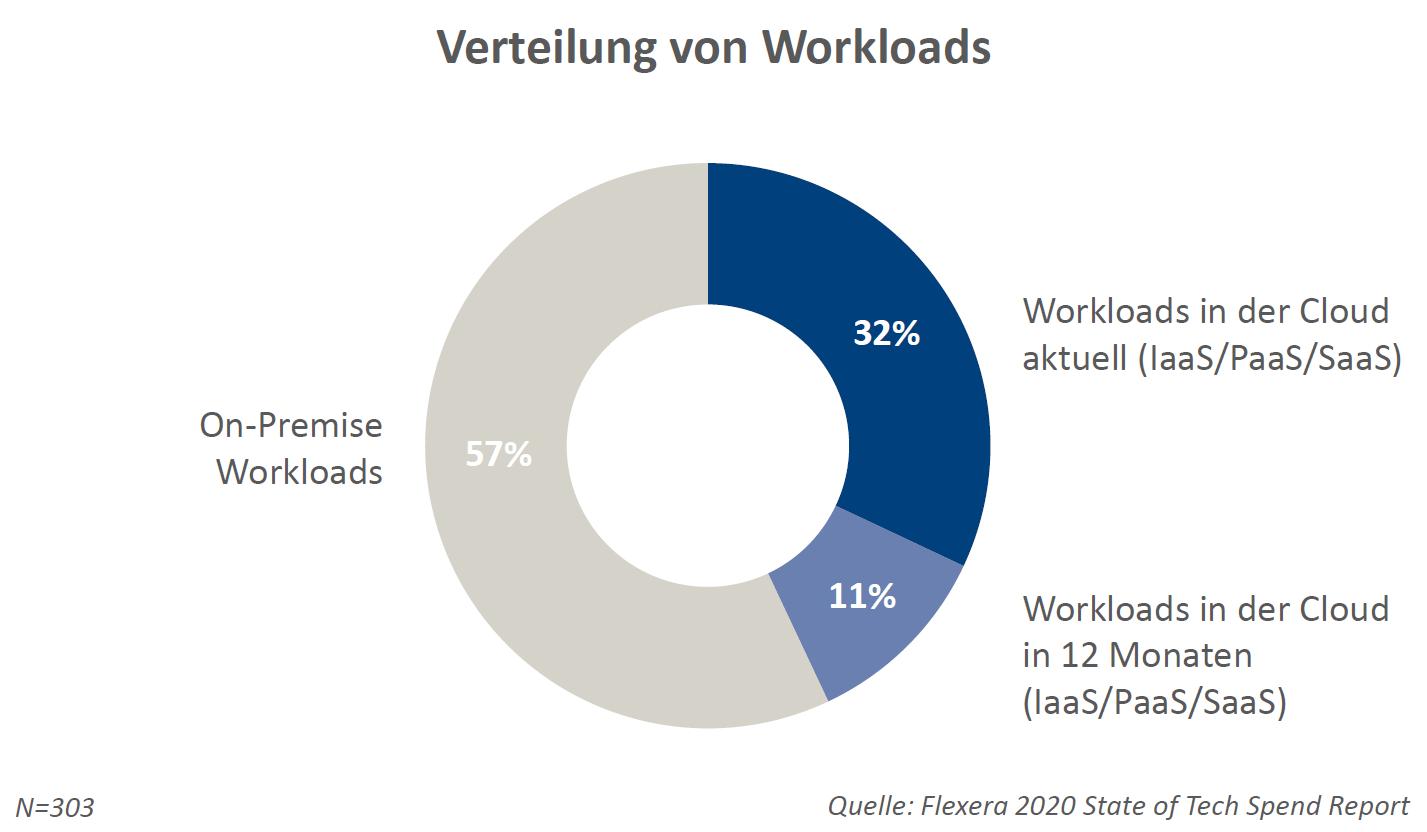 32% der Workloads laufen bereits über die Cloud (SaaS, IaaS oder PaaS) mit einem Anstieg auf 43% im nächsten Jahr