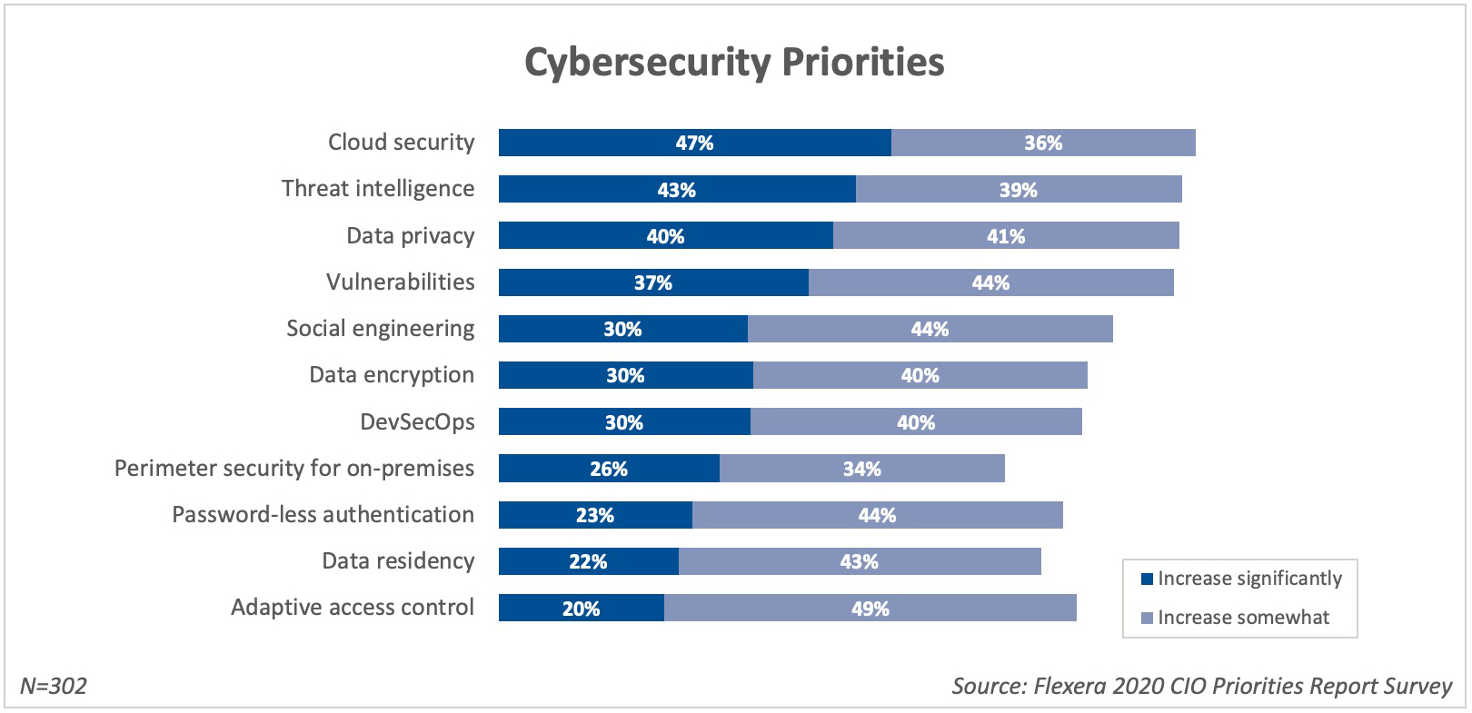 Cybersecurity Priorities