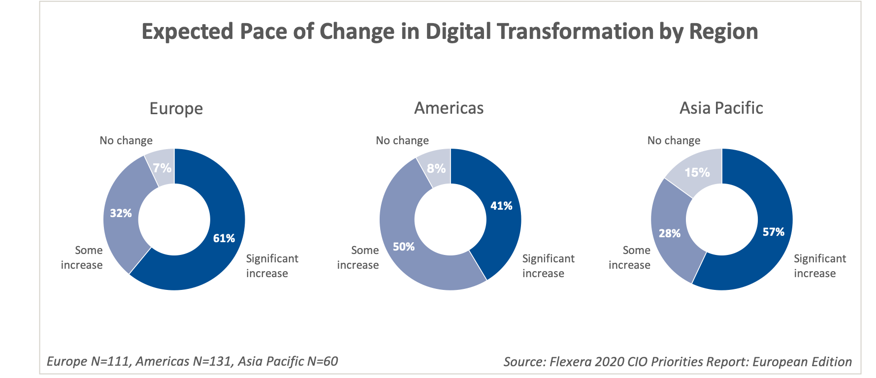 Expected Pace of Change in Digital Acceleration by Region
