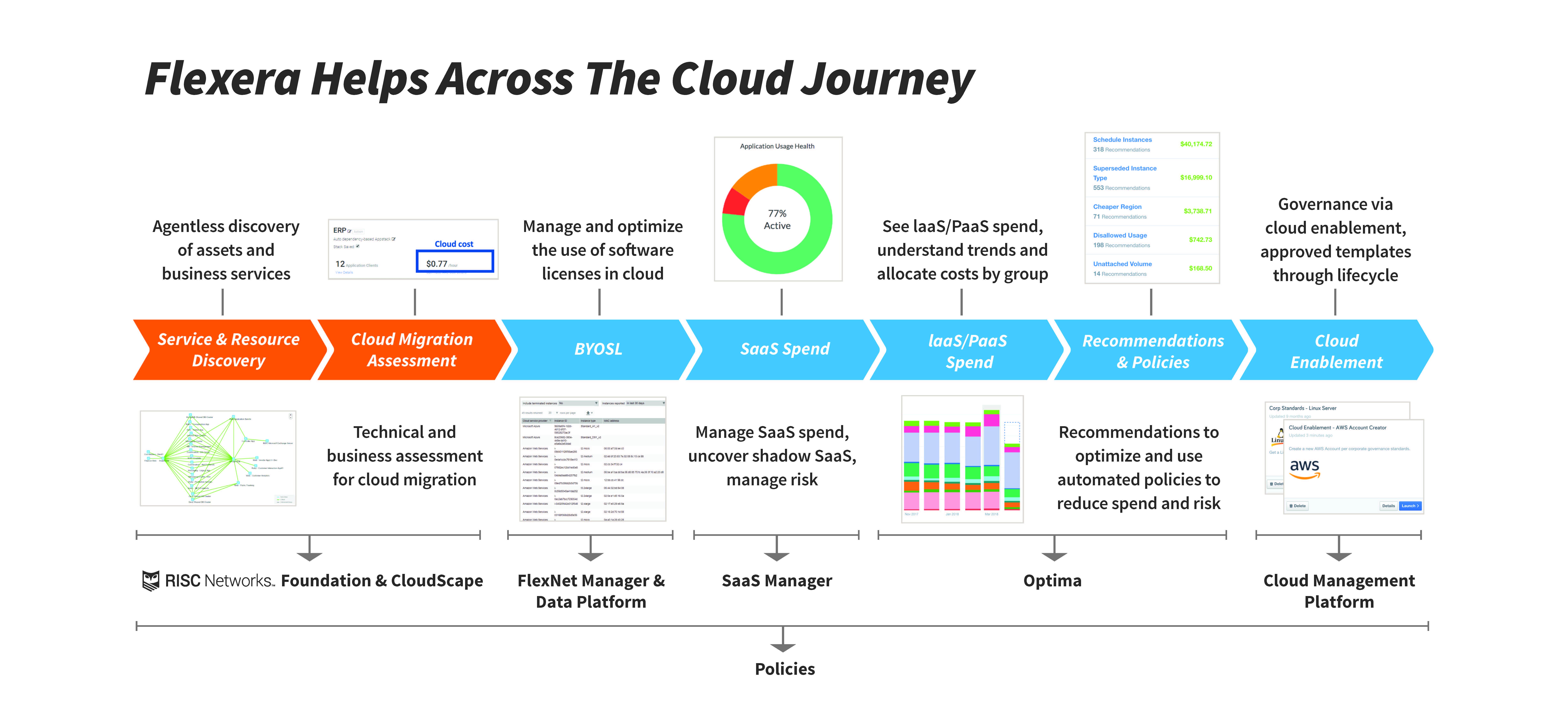Flexera helps across the cloud journey