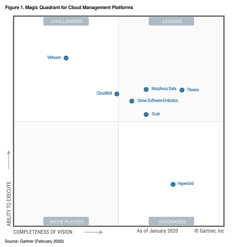 Gartner Magic Quadrant Cloud Management Platform 2020