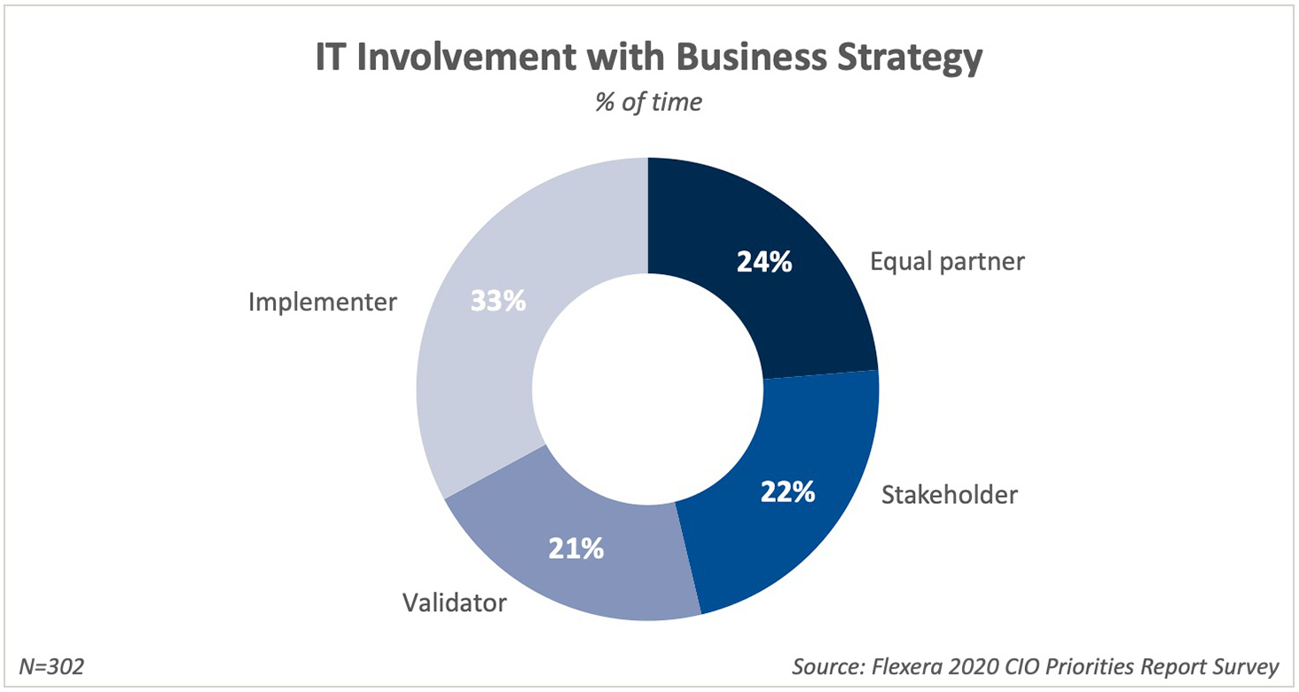 IT Involvement with Business Strategy