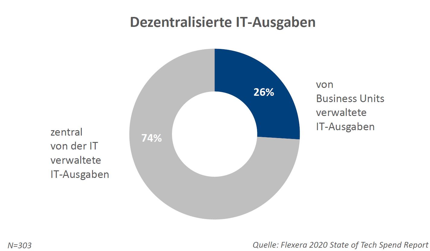 26% der IT-Ausgaben werden von Business Units verwaltet