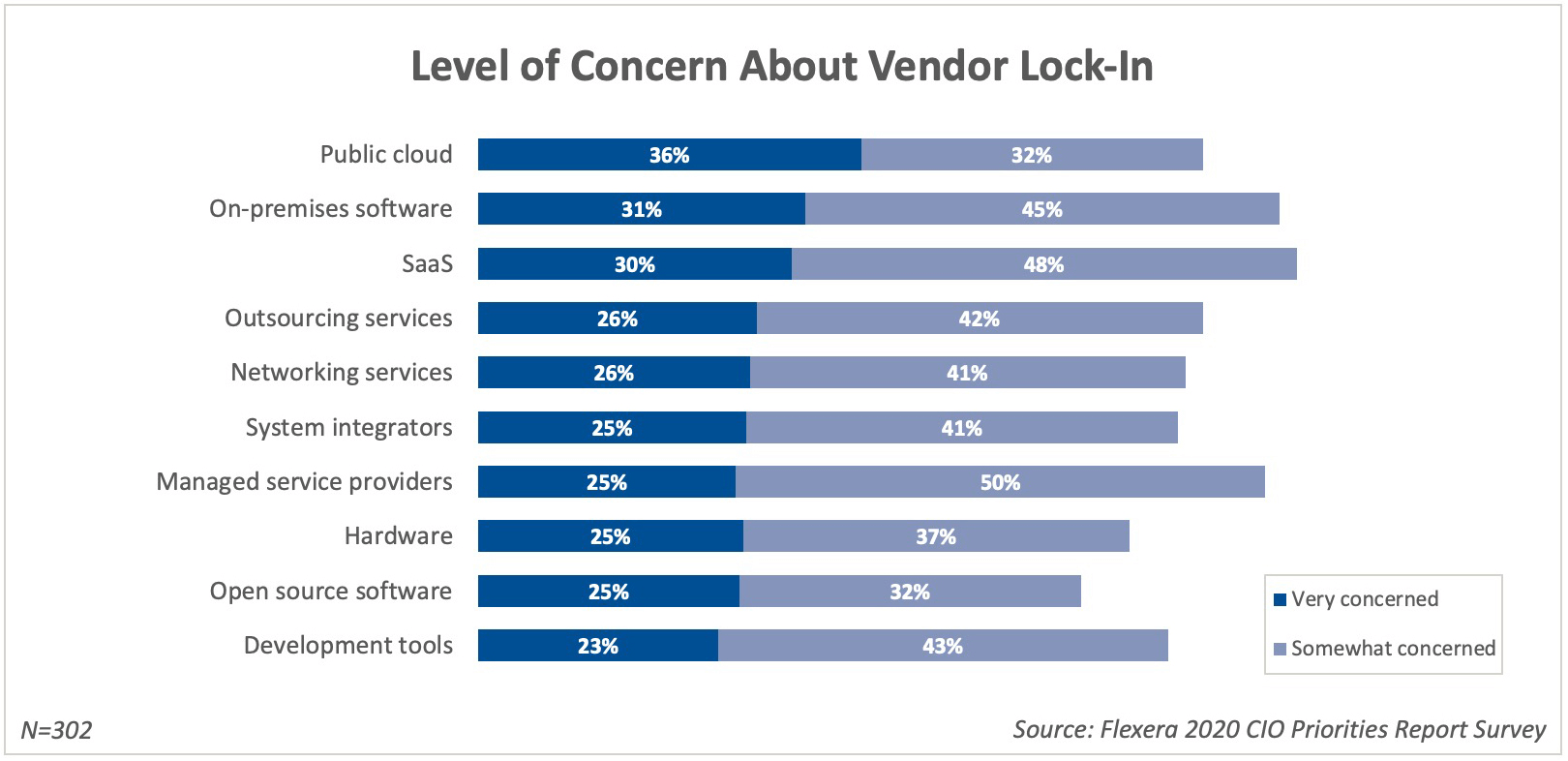 Level of Concern About Vendor Lock-In