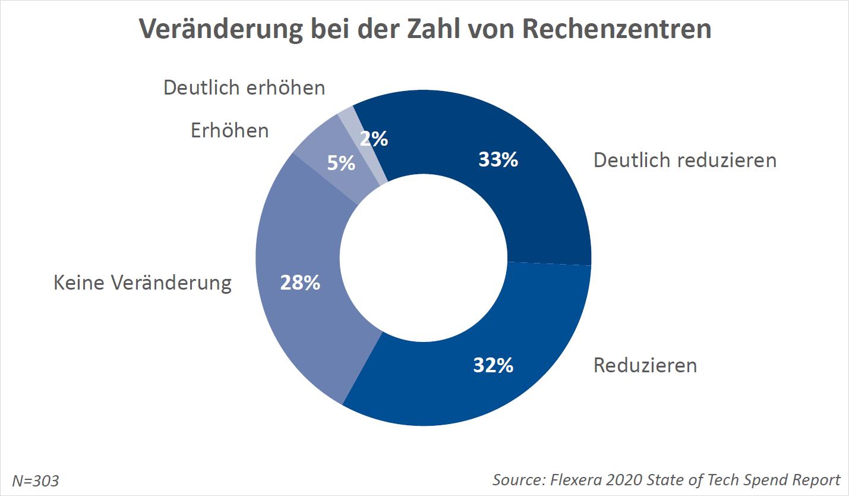 33% der Befragten wollen die Zahl ihrer Rechenzentren deutlich reduzieren