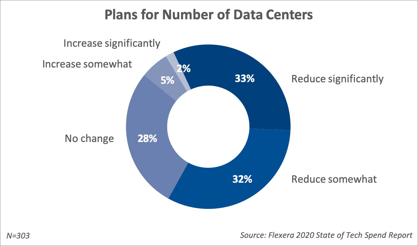 33% of respondents will significantly reduce data centers next year