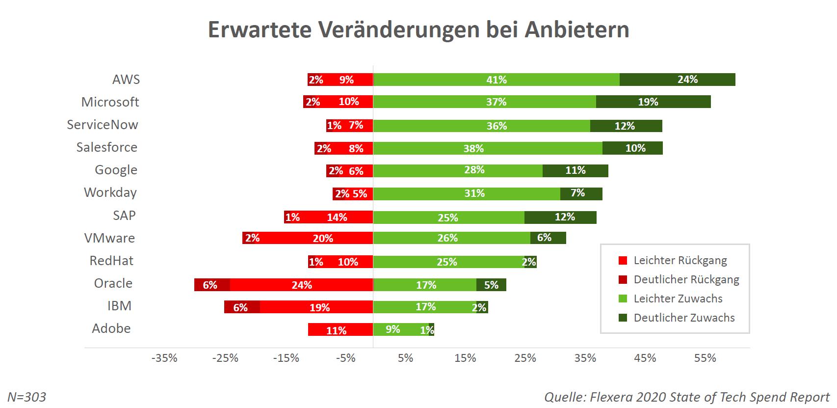 65% der Befragten erwarten einen Anstieg ihrer Nutzung von AWS im nächsten Jahr