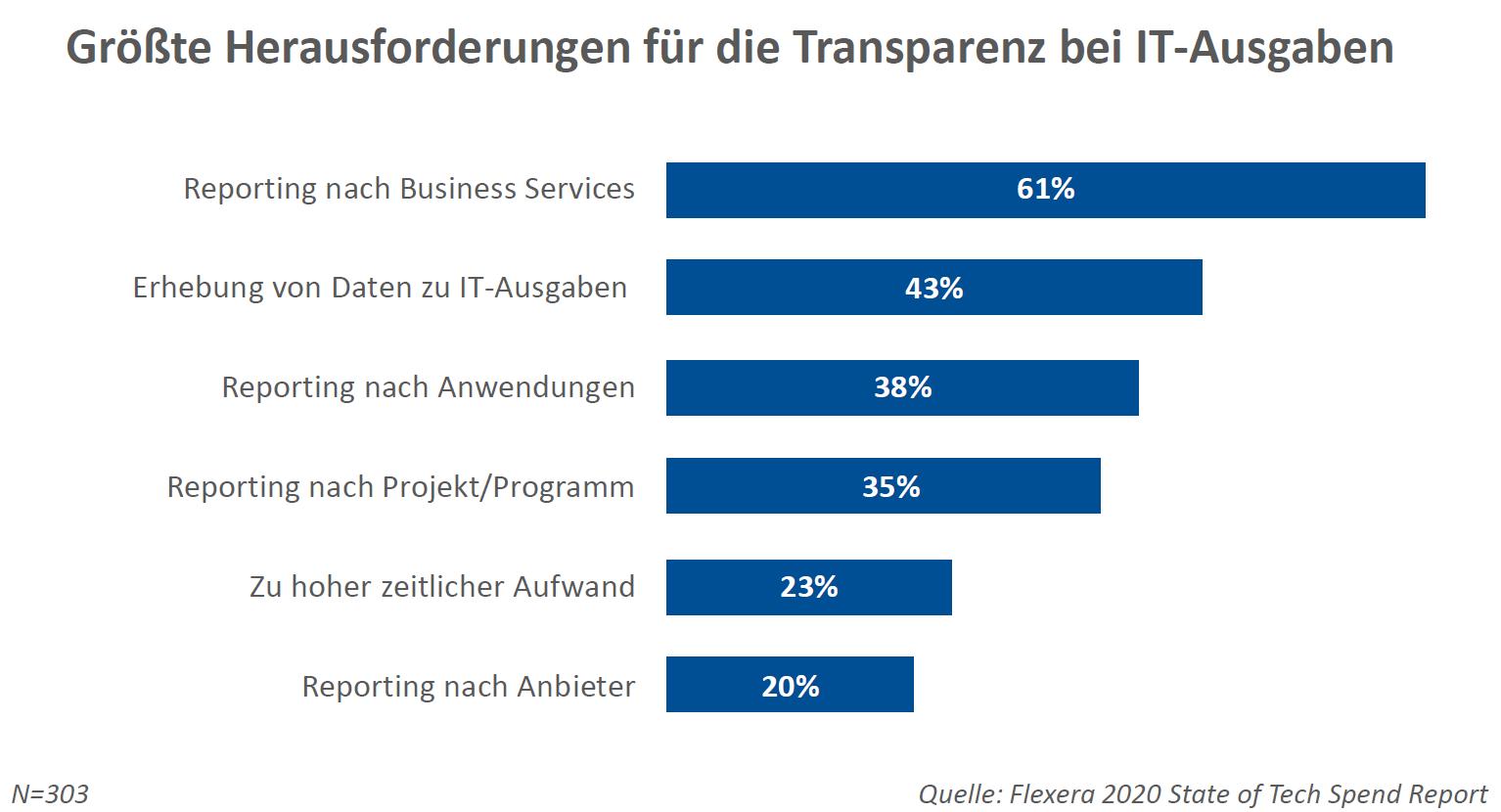 Für 61% der Befragten ist das Reporting nach Business Services die größte Herausforderung