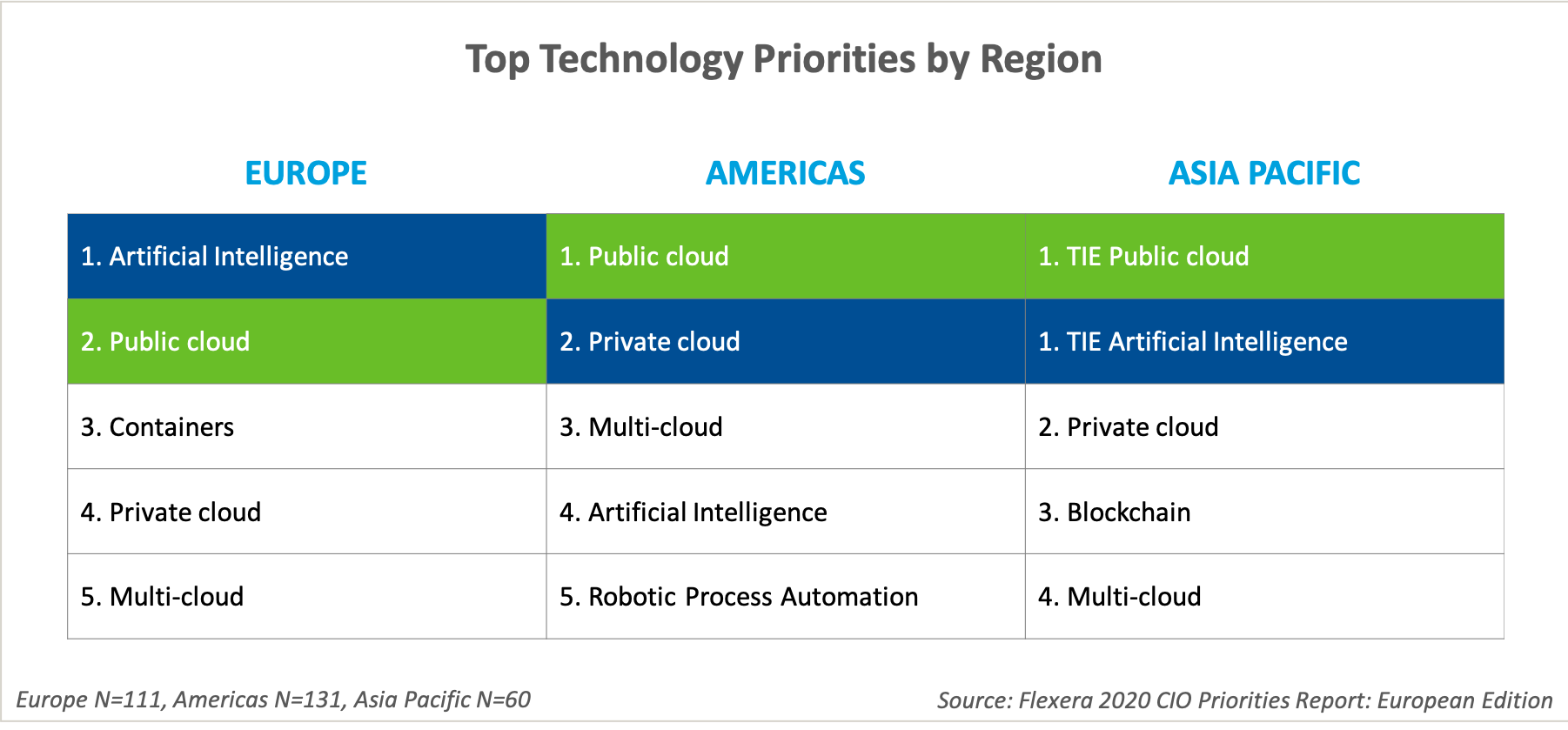 Top Technology Priorities by Region