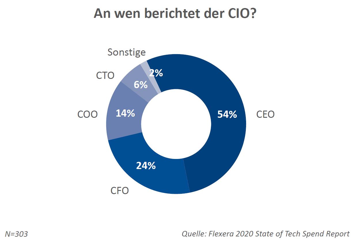 54% der CIOs berichten an den CEO