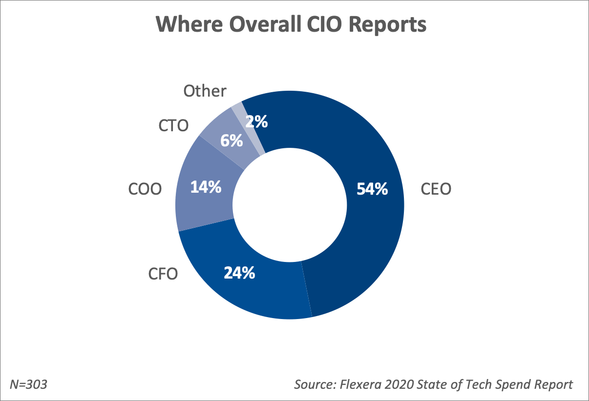 54% of CIOs report to the CEO