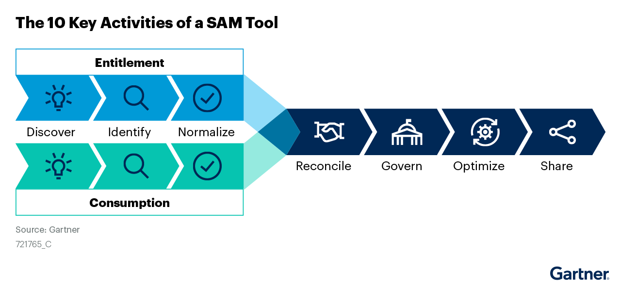 The 10 Key Activities of a SAM Tool