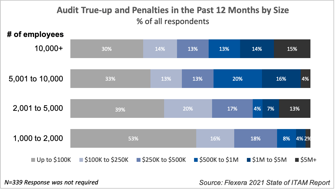 Audit True-up and Penalties in the past 12 Months by Size
