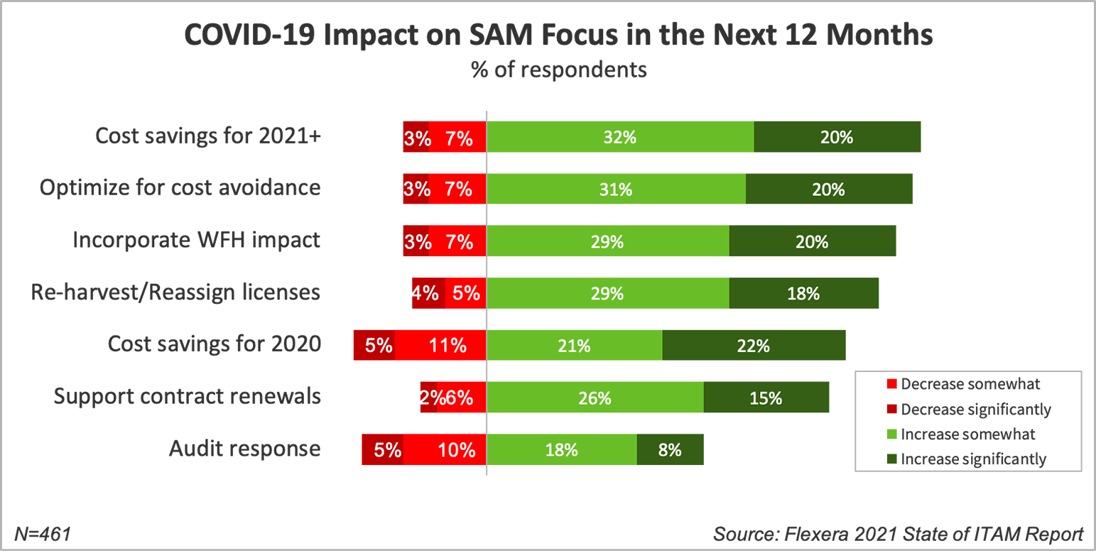 COVID-19 Impact on SAM Focus in the Next 12 Months