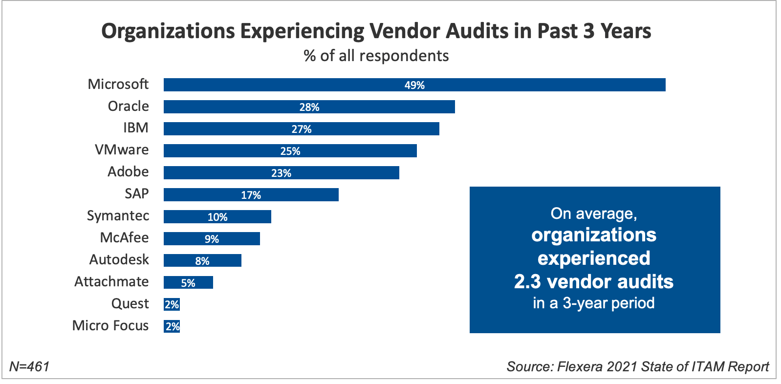 Organizations Experiencing Vendor Audits in Past 3 Years