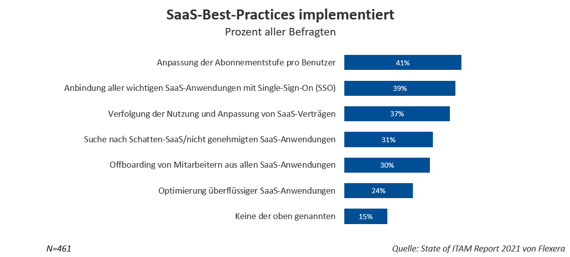 Implementierte SaaS-Best-Practices