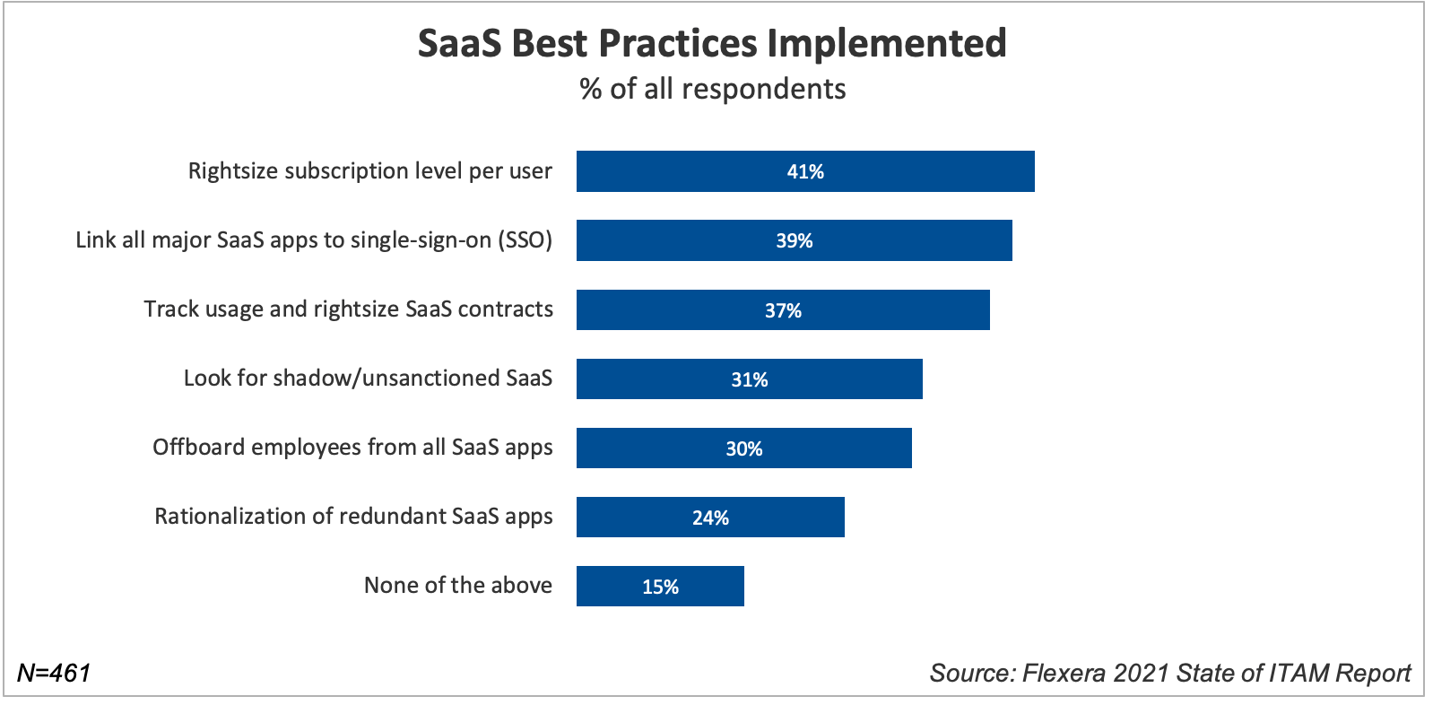 SaaS Best Practices Implemented