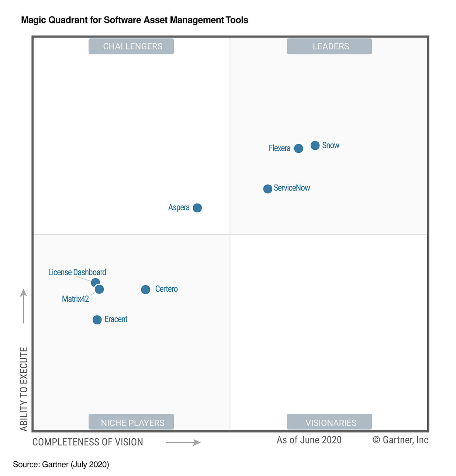 Gartner Magic Quadrant for Software Asset Management Tools Chart