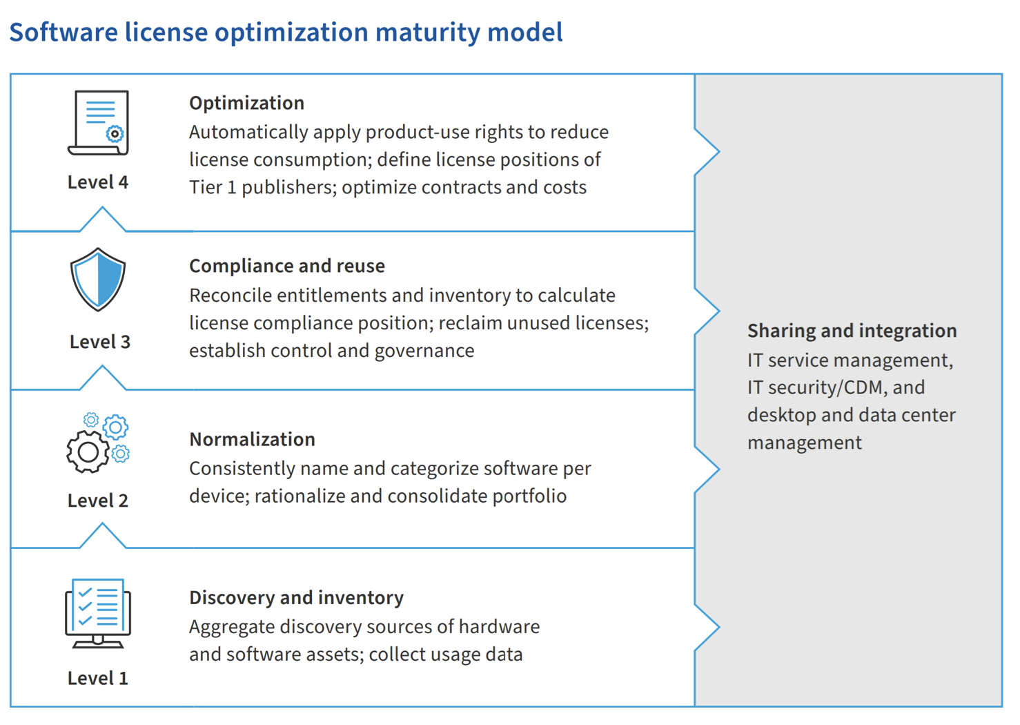 Software license optimization maturity model