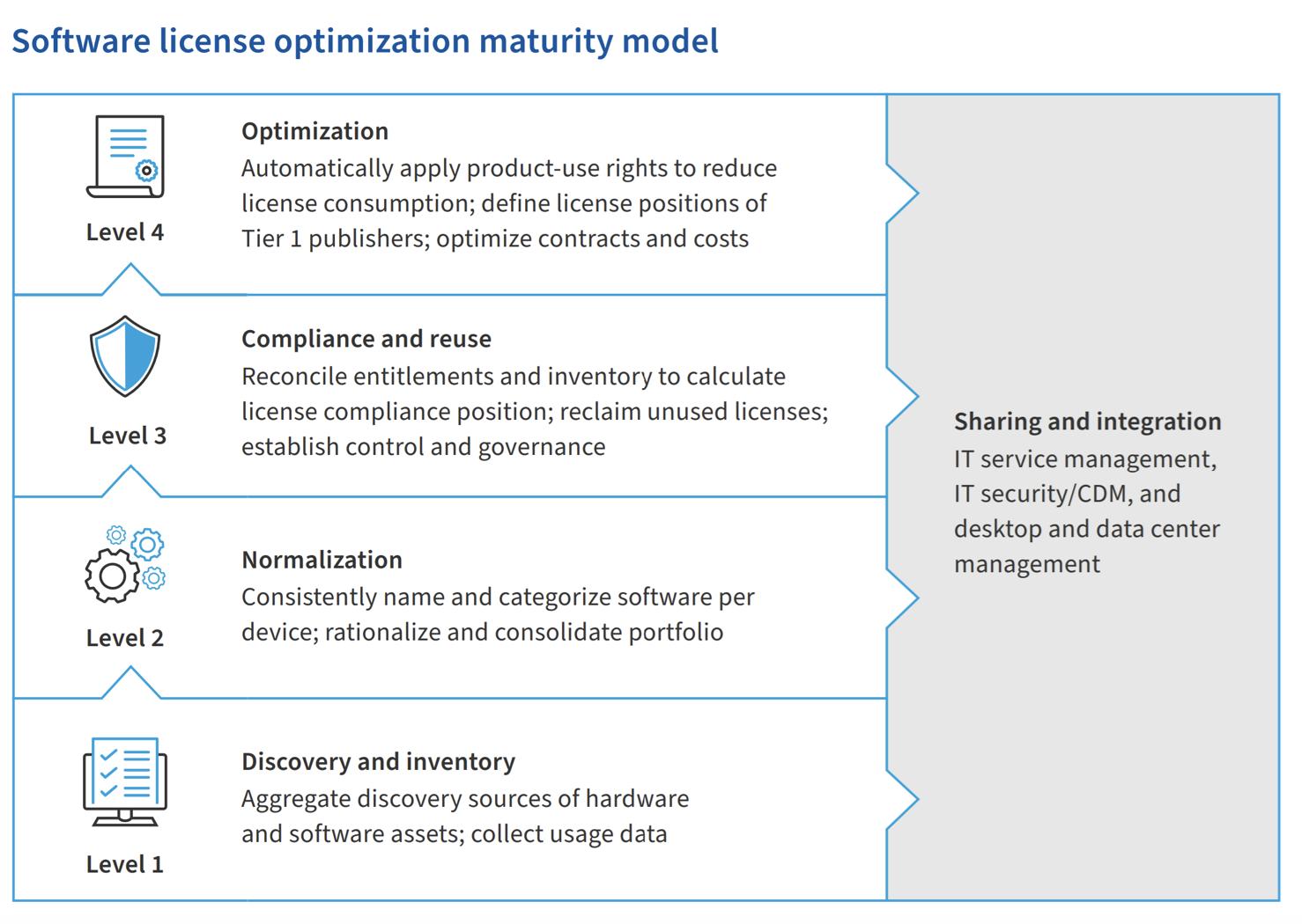 Software license optimization maturity model