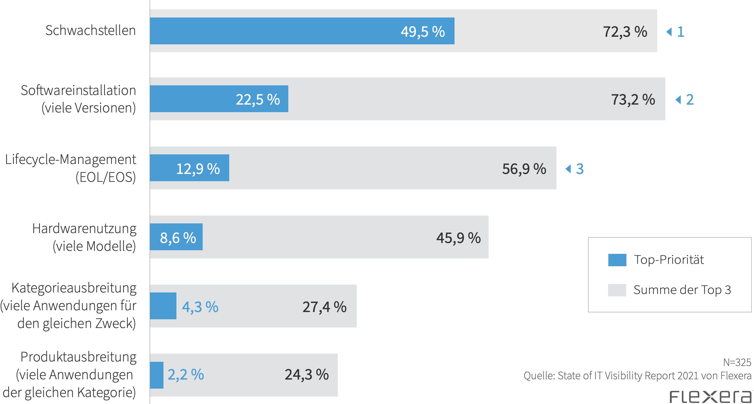 Was sind Ihre größten Bedenken bezüglich Ihrer IT-Assets?