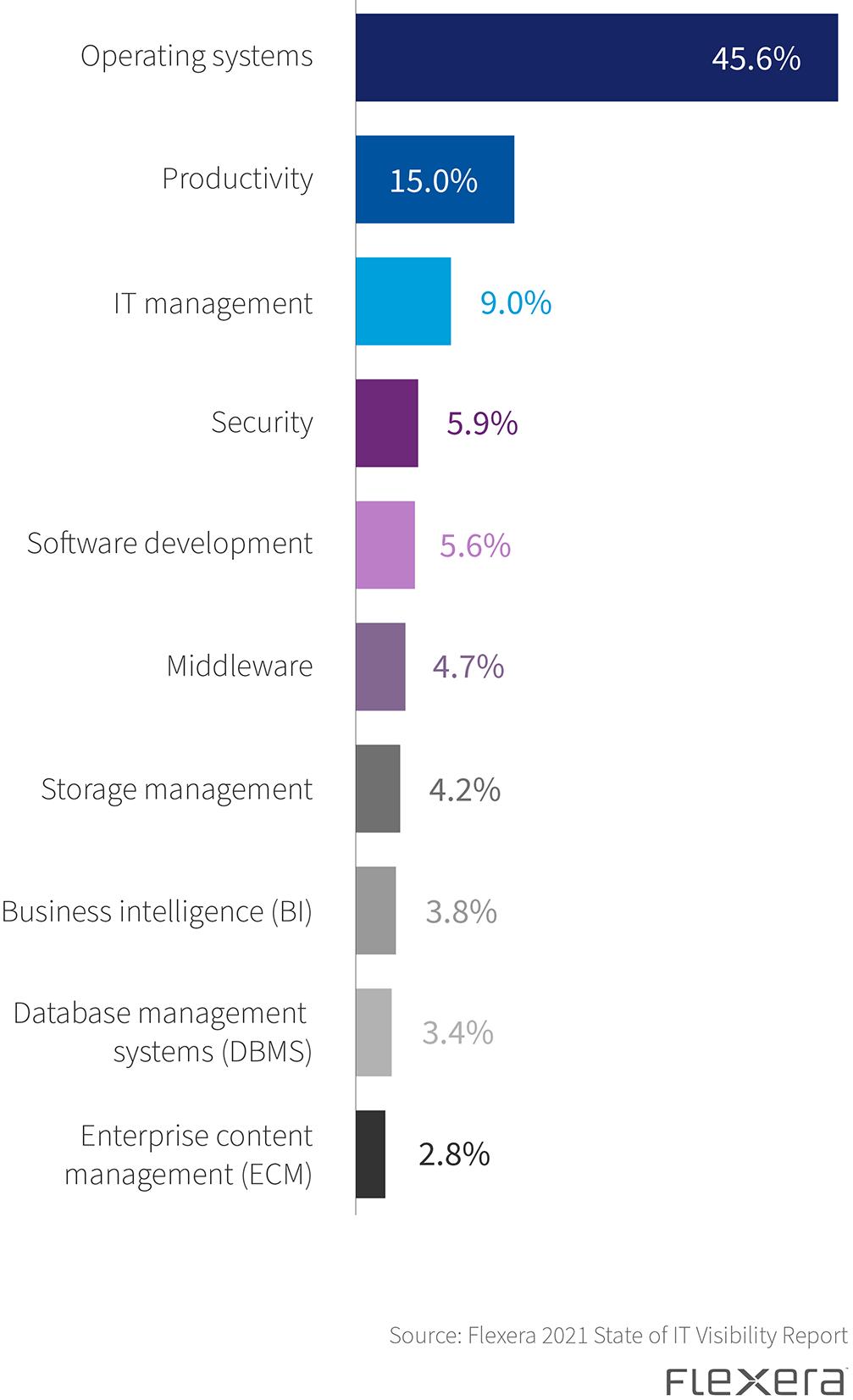 Ten most vulnerable categories by EOL/EOS