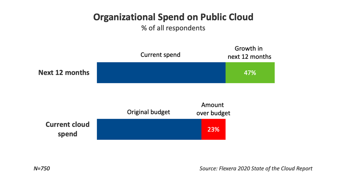 Organizational Spend on Public Cloud