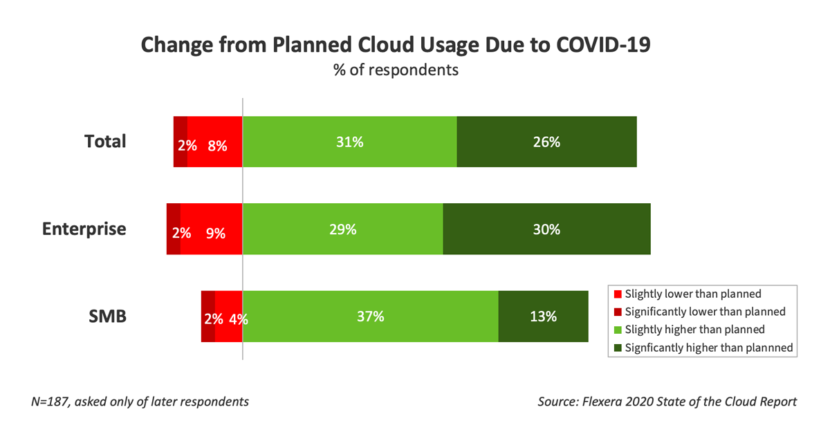 COIVD-19 Impacto on public cloud use