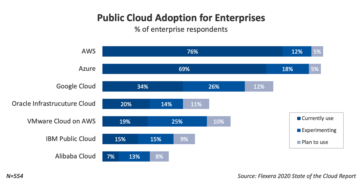 Flexera MultiCloud Report Top Public Cloud Providers
