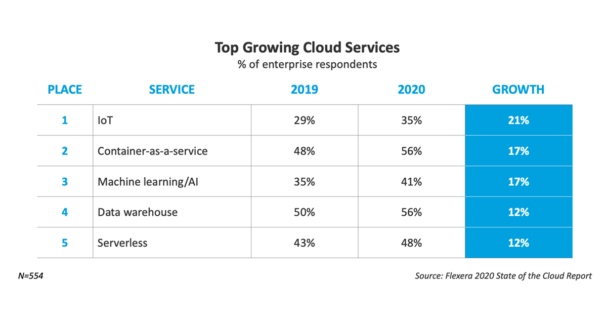 Top Growing Cloud Services