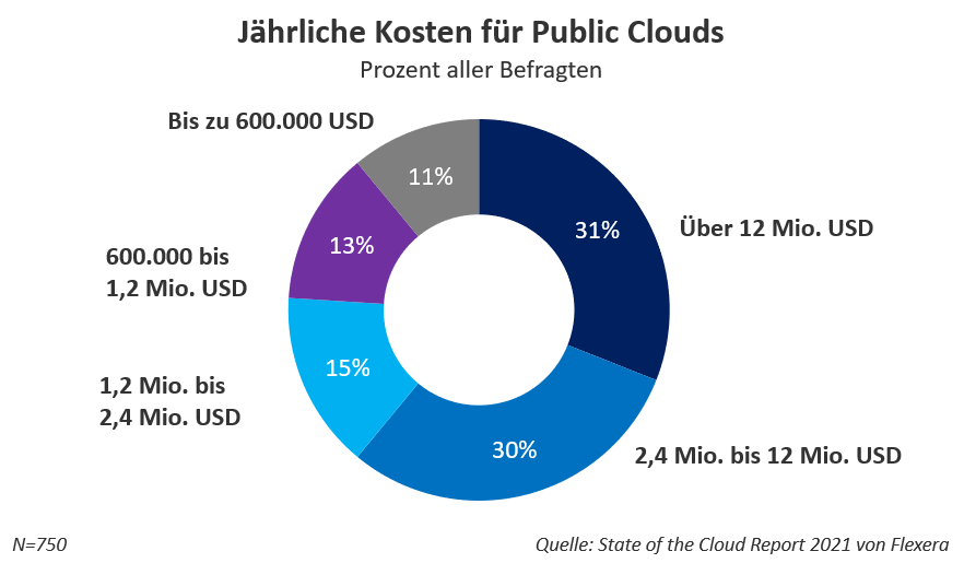 Jährliche Kosten für Public Clouds