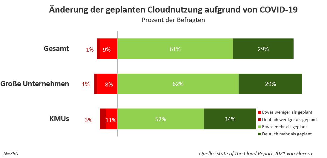 Änderung der geplanten Cloudnutzung aufgrund von COVID-19