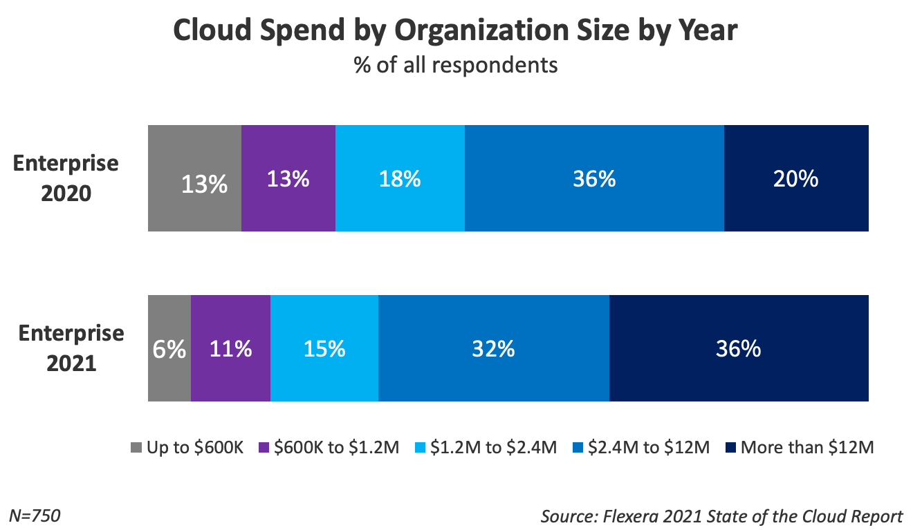 Cloud spend by organization size by year