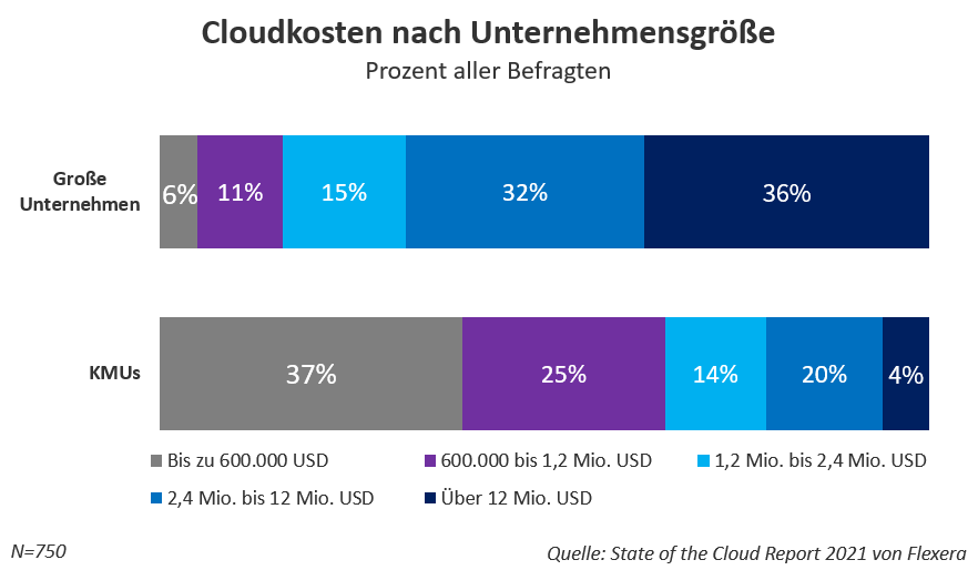 Cloudkosten nach Unternehmensgröße