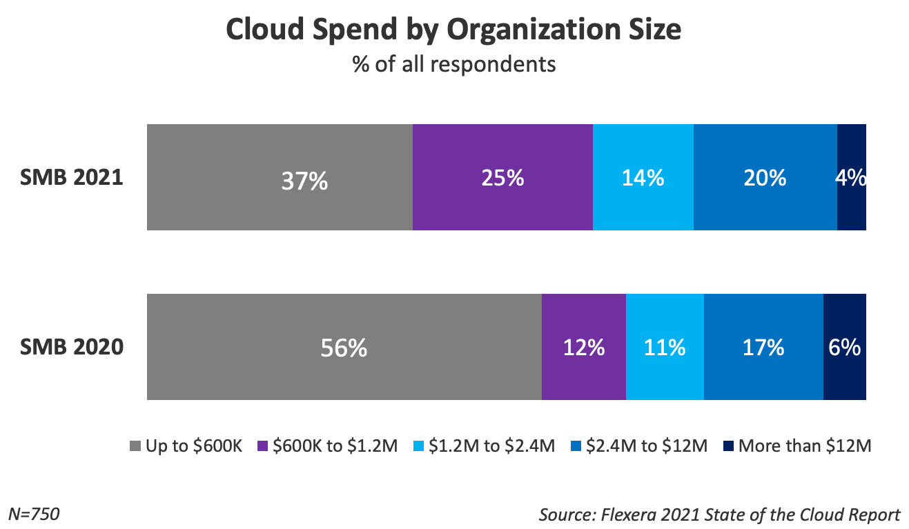 Cloud spend by organization size