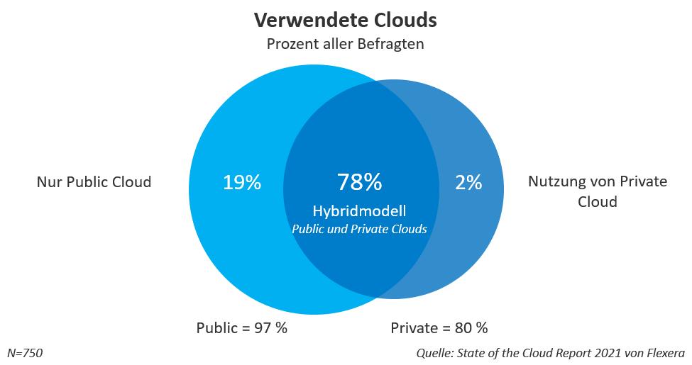 Verwendete Clouds
