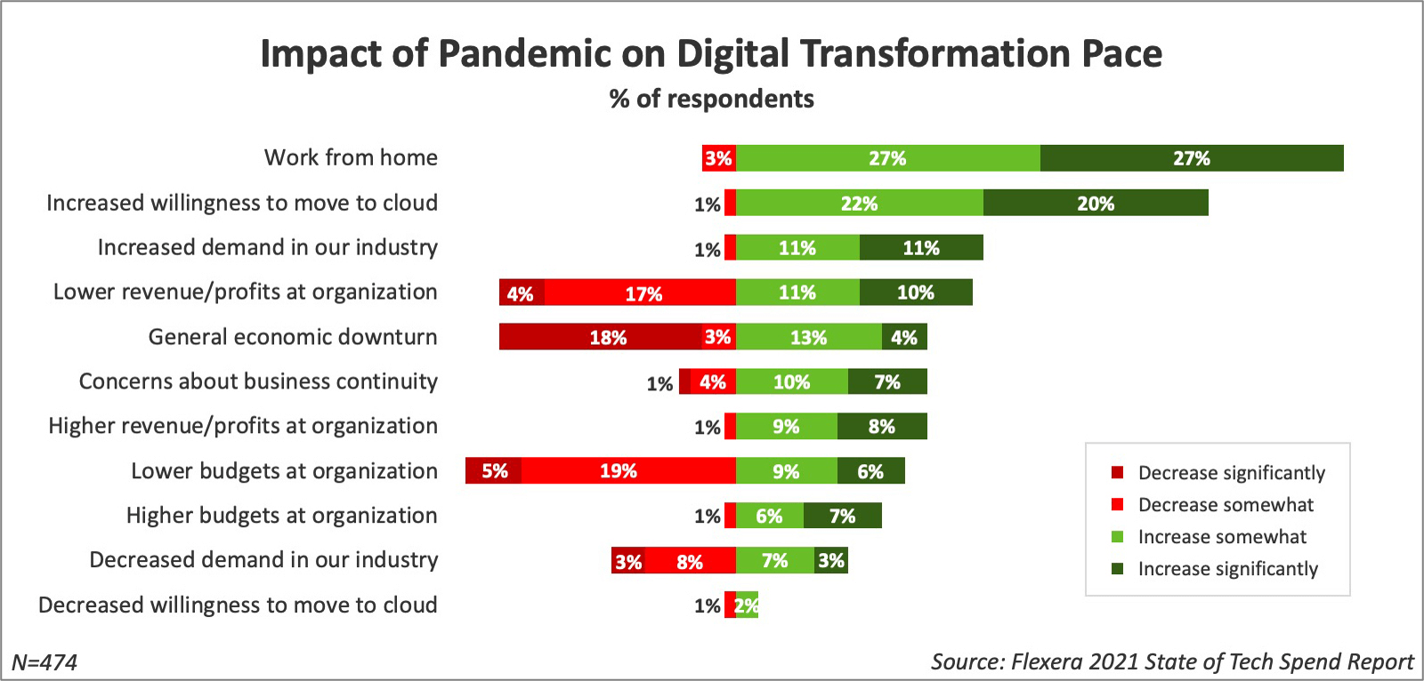 How the pandemic is impacting digital transformation
