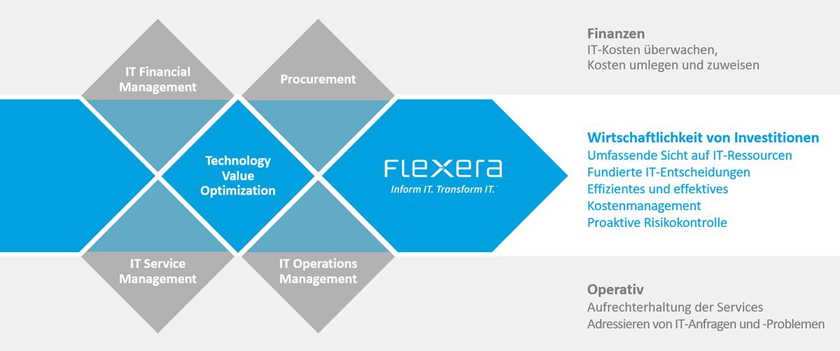 Die zentralen Komponenten zur Optimierung des technologischen Mehrwerts