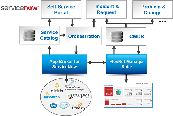 AppBroker Software for ServiceNow