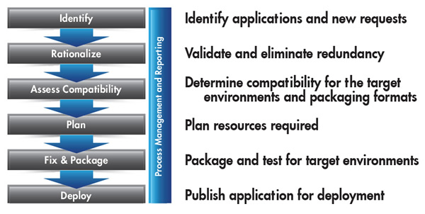 Application Readiness Key Phases
