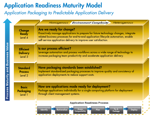 Modèle de maturité de l'Application Readiness
