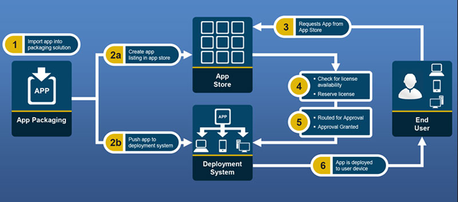 A Step-by-step Look at How End-to-end Process Automation Works