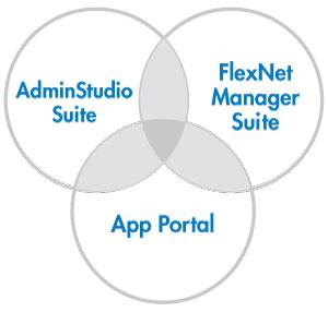 Extension des fonctionnalités d'AdminStudio, App Portal et FlexNet Manager Suite par l'intégration