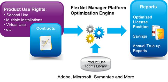 FlexNet Manager Platform Optimization Engine